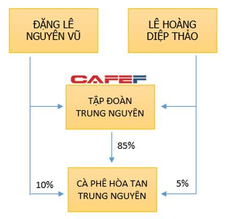 Cơ cấu cổ đông của CTCP cà phê hòa tan Trung Nguyên. Ảnh: Trí thức trẻ