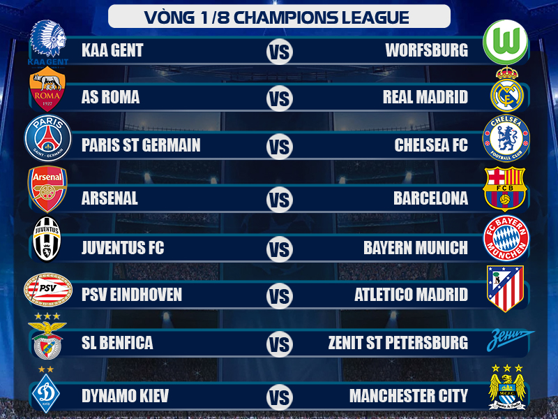 Xác định xong 8 cặp đấu vòng Knock-ou Champions League