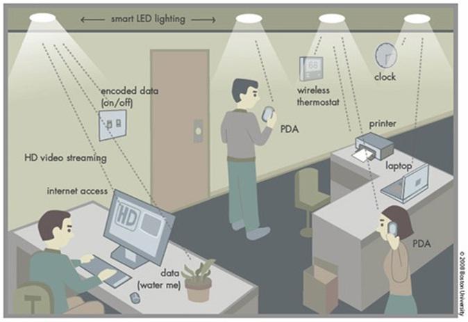 Li-fi dùng ánh sáng LED để truyền tải dữ liệu