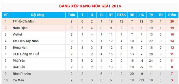 Bảng xếp hạng sau 9 vòng đấu.