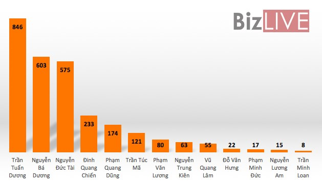 Tổng tài sản 13 người gốc Nam Định trên sàn chứng khoán tính đến hết 31/12/2016. (tỷ đồng)