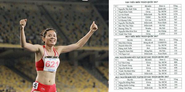 Nguyễn Thị Huyền (điền kinh, đoàn Nam Định) nằm trong top10 VĐV tiêu biểu toàn quốc