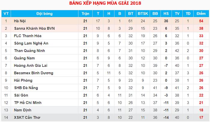 Bang Xep Hang: Trực Tiếp FLC Thanh Hóa Vs Nam Định (Vòng 22 V.League 2018