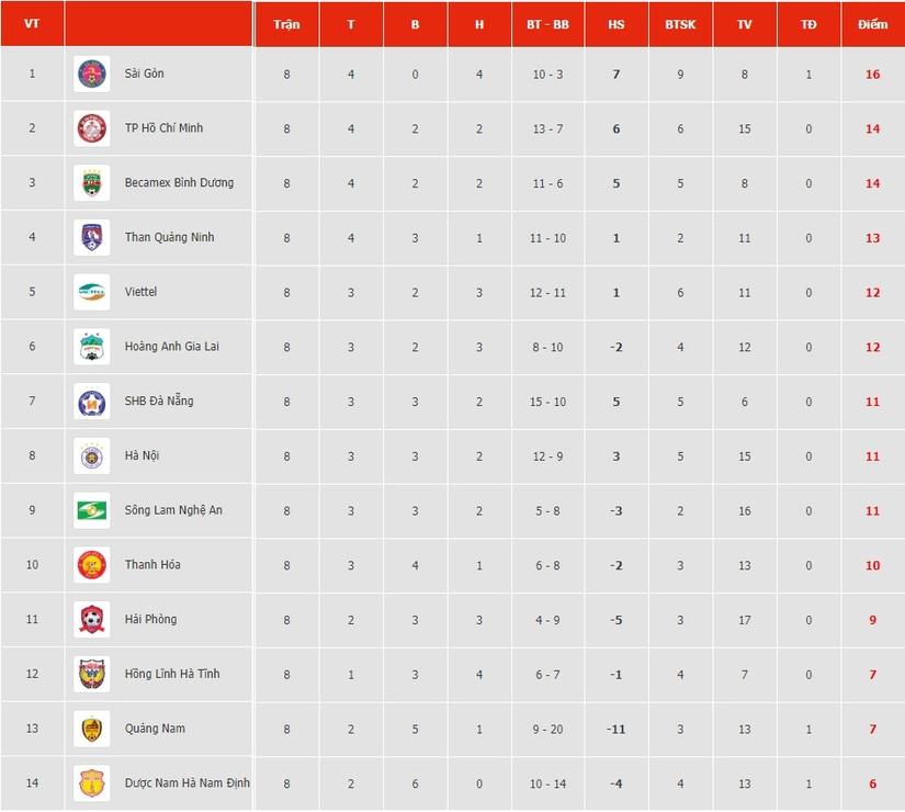Thống kê 'buồn' về CLB DNH Nam Định sau 8 vòng đấu tại V.League
