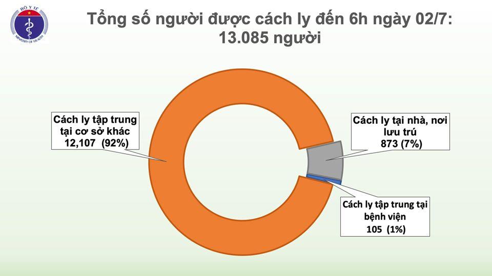 Nóng: Ca nghi mắc COVID-19 người Indonesia ở Bình Dương và 145 người tiếp xúc đều âm tính