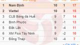 Vòng 11 hạng Nhất QG: Nam Định bứt lên