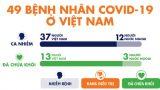 Bệnh nhân COVID-19 thứ 49 đang ở Huế, cũng đi chuyến bay VN0054