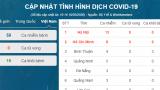 Công bố thêm 2 ca nhiễm Covid-19 tại Hà Nội, cả nước có 59 ca nhiễm