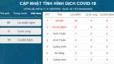 Một người trở về từ Malaysia bị nhiễm Covid-19, nâng tổng số ca ở Việt Nam lên 61