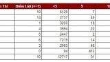 Nam Định có gần 13.000 bài thi tiếng Anh dưới trung bình