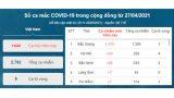 Phát hiện 375 ca dương tính với SARS-CoV-2 tại Bắc Giang: Tỷ lệ F1 âm tính thành dương tính rất cao